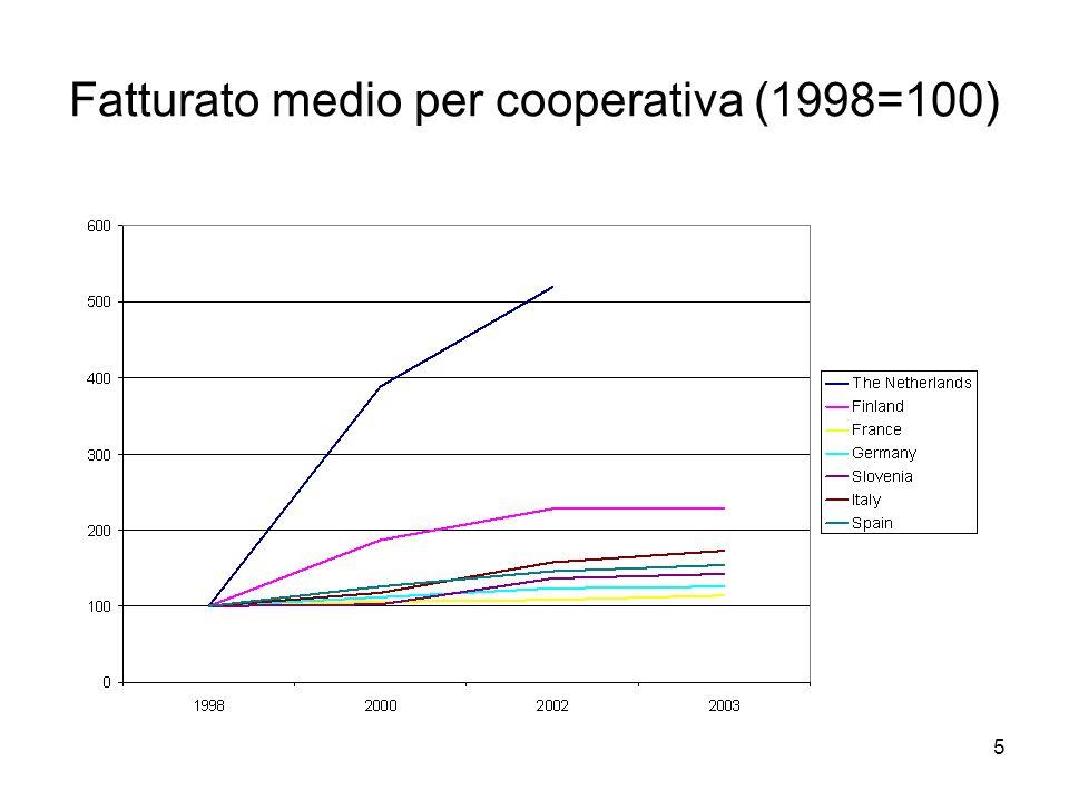 5 Fatturato medio per cooperativa (1998=100)