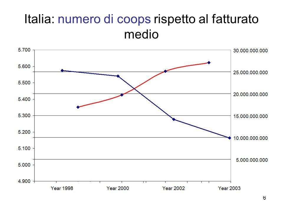 6 Italia: numero di coops rispetto al fatturato medio
