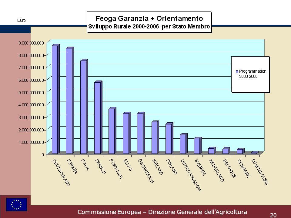 Commissione Europea – Direzione Generale dellAgricoltura 20