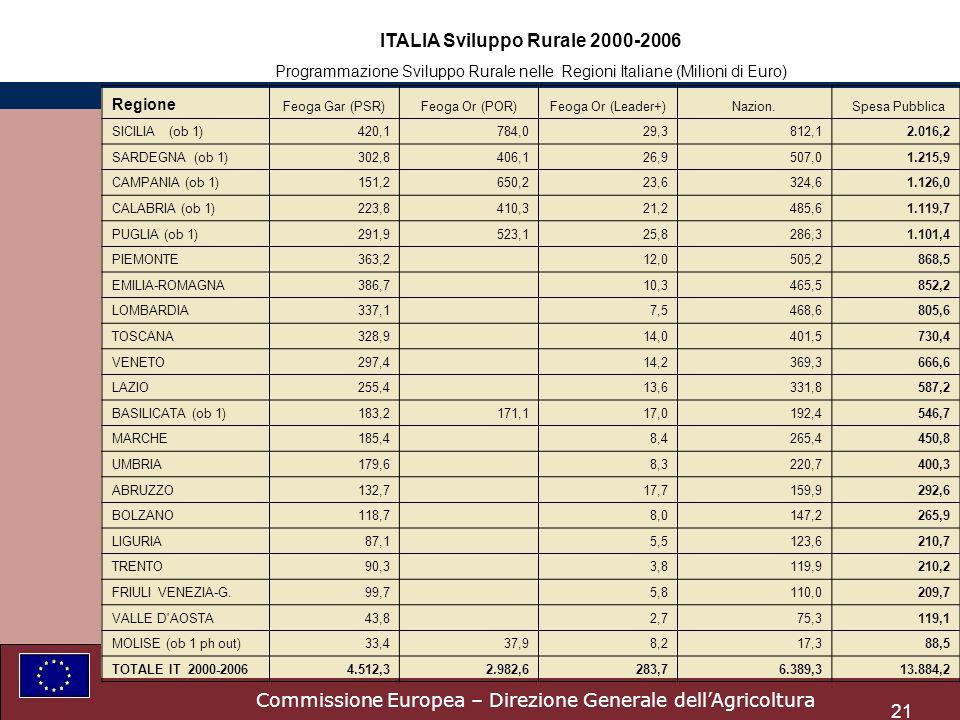 Commissione Europea – Direzione Generale dellAgricoltura 21 ITALIA Sviluppo Rurale 2000-2006 Programmazione Sviluppo Rurale nelle Regioni Italiane (Milioni di Euro) Regione Feoga Gar (PSR)Feoga Or (POR)Feoga Or (Leader+)Nazion.