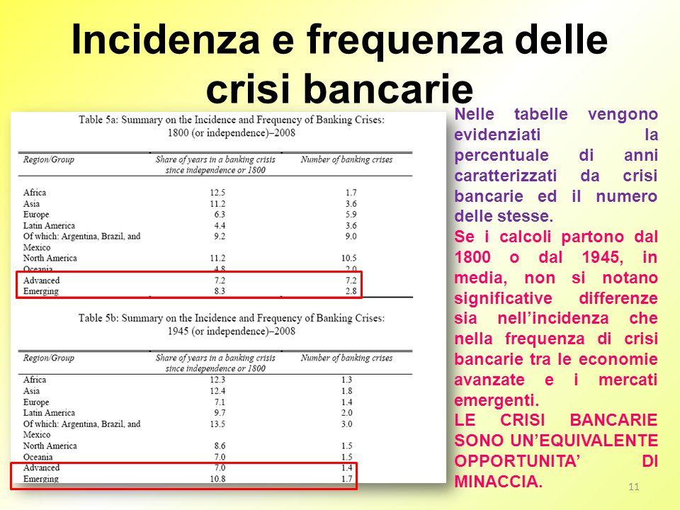 Incidenza e frequenza delle crisi bancarie Nelle tabelle vengono evidenziati la percentuale di anni caratterizzati da crisi bancarie ed il numero dell