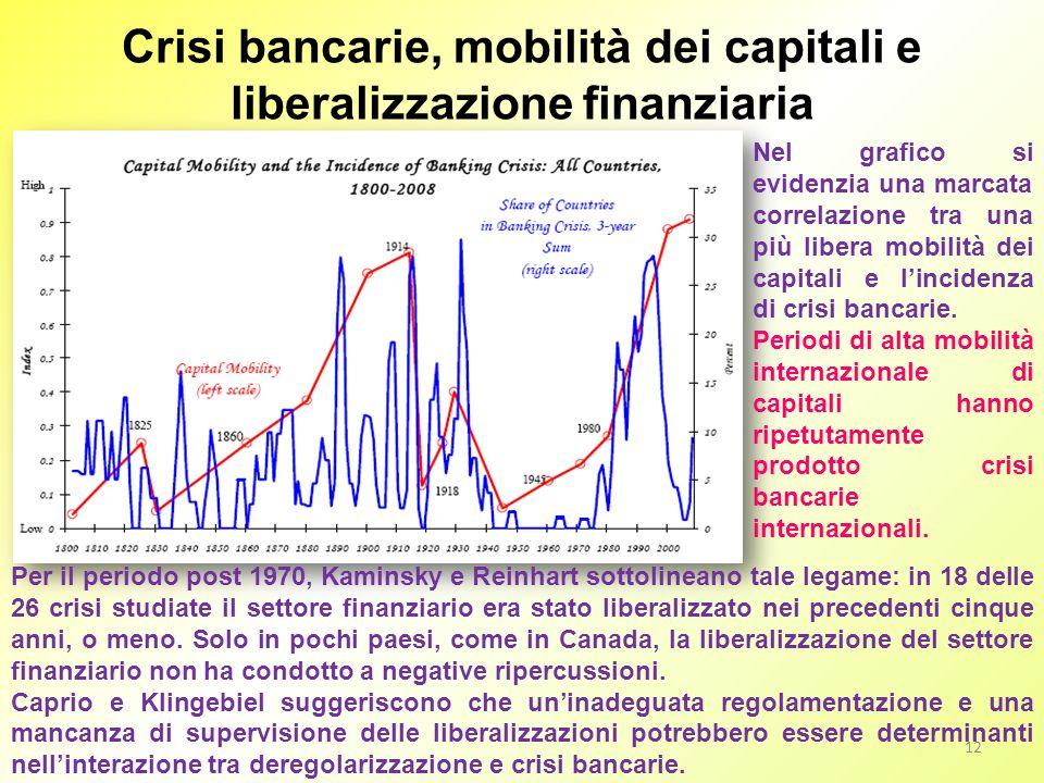 Crisi bancarie, mobilità dei capitali e liberalizzazione finanziaria Nel grafico si evidenzia una marcata correlazione tra una più libera mobilità dei