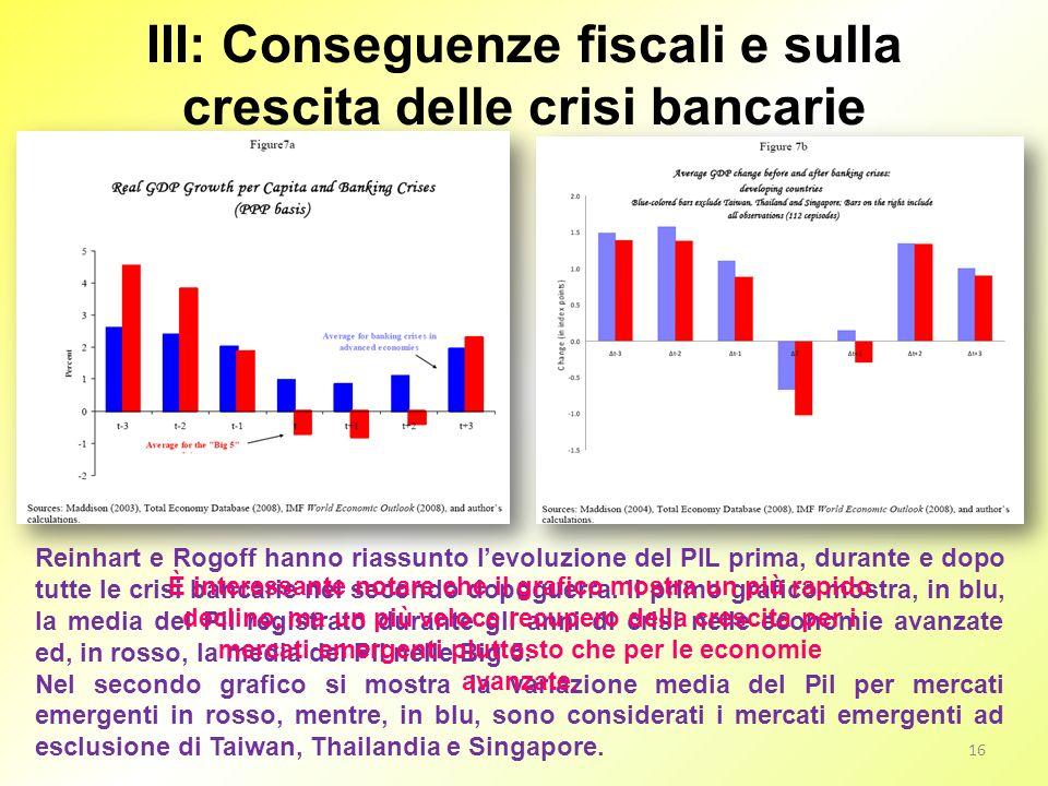 III: Conseguenze fiscali e sulla crescita delle crisi bancarie 16 Reinhart e Rogoff hanno riassunto levoluzione del PIL prima, durante e dopo tutte le