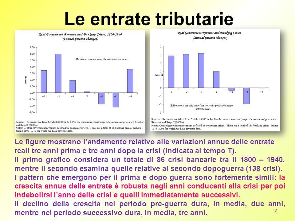 Le entrate tributarie 18 Le figure mostrano landamento relativo alle variazioni annue delle entrate reali tre anni prima e tre anni dopo la crisi (ind
