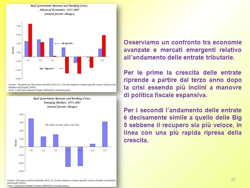 19 Osserviamo un confronto tra economie avanzate e mercati emergenti relativo allandamento delle entrate tributarie. Per le prime la crescita delle en