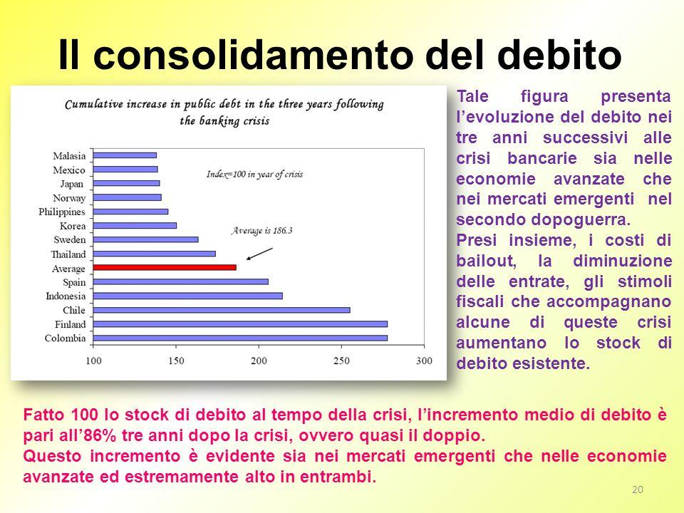 Il consolidamento del debito 20 Tale figura presenta levoluzione del debito nei tre anni successivi alle crisi bancarie sia nelle economie avanzate ch