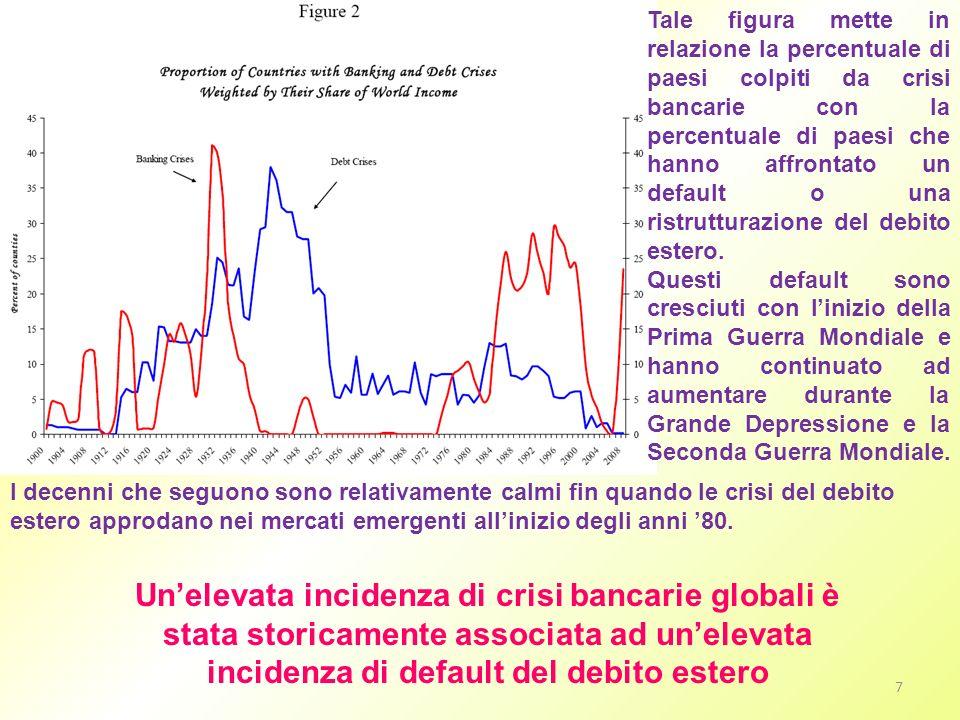 Tale figura mette in relazione la percentuale di paesi colpiti da crisi bancarie con la percentuale di paesi che hanno affrontato un default o una ris