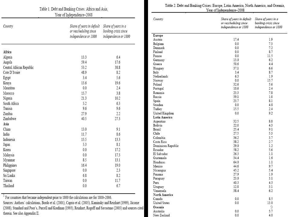 La lunghezza media di tempo speso in uno stato di default sul debito estero Lammontare di tempo medio speso in una crisi finanziaria È molto più dispendioso lasciar agire una crisi bancaria a causa dei suoi storpianti effetti sul commercio e sugli investimenti 10