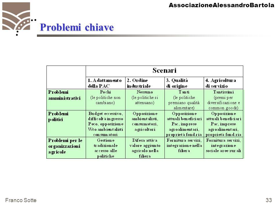 AssociazioneAlessandroBartola Franco Sotte 33 Problemi chiave