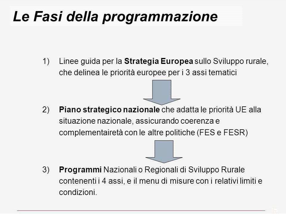 Le Fasi della programmazione 1)Linee guida per la Strategia Europea sullo Sviluppo rurale, che delinea le priorità europee per i 3 assi tematici 2)Pia