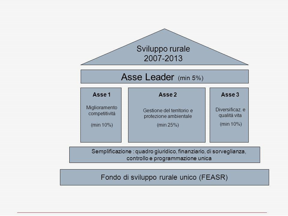 Sviluppo rurale 2007-2013 Asse Leader (min 5%) Asse 1 Miglioramento competitività (min 10%) Asse 2 Gestione del territorio e protezione ambientale (mi