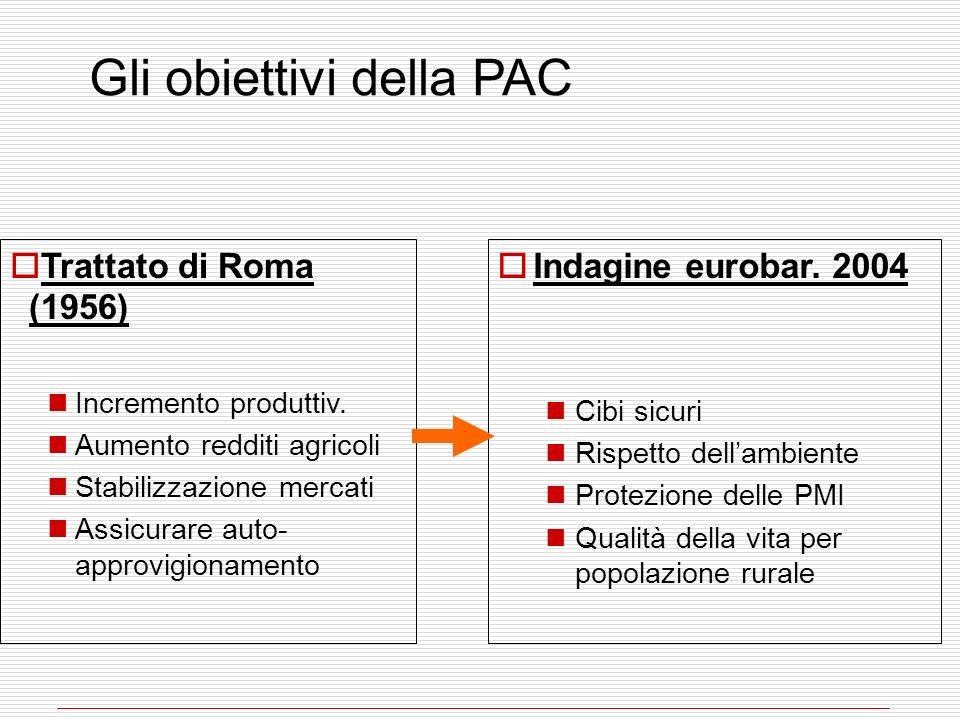 Gli obiettivi della PAC Trattato di Roma (1956) Incremento produttiv. Aumento redditi agricoli Stabilizzazione mercati Assicurare auto- approvigioname