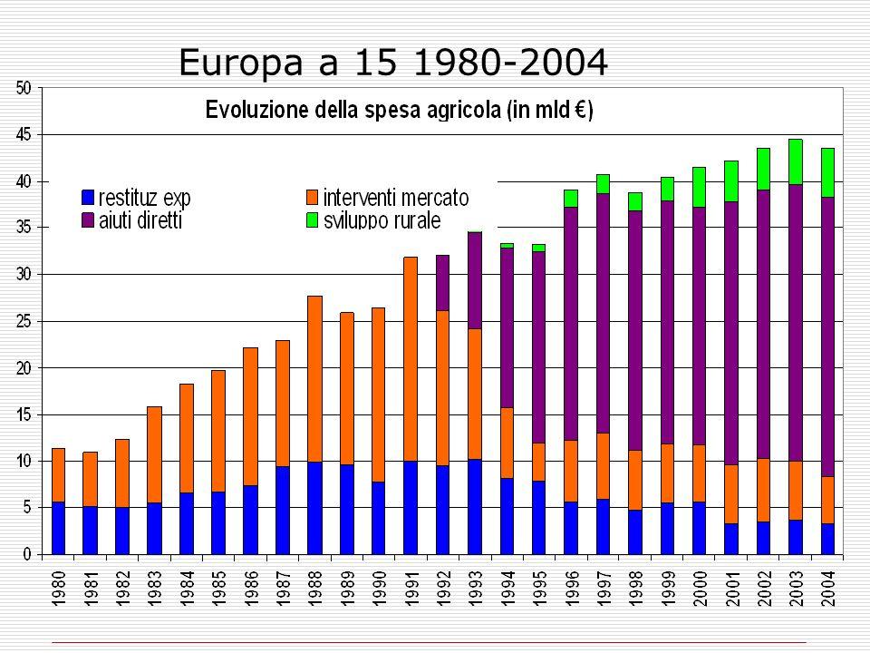 Europa a 15 1980-2004