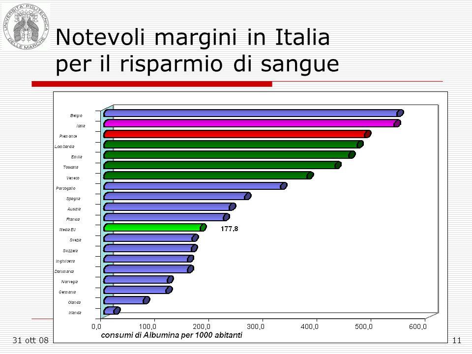 31 ott 08F.Sotte - Facoltà di Economia G.Fuà - Ancona11 Notevoli margini in Italia per il risparmio di sangue
