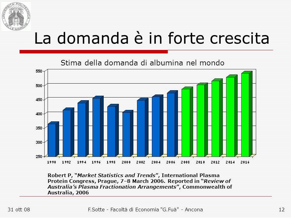 31 ott 08F.Sotte - Facoltà di Economia G.Fuà - Ancona12 La domanda è in forte crescita Stima della domanda di albumina nel mondo Robert P, Market Statistics and Trends, International Plasma Protein Congress, Prague, 7–8 March 2006.