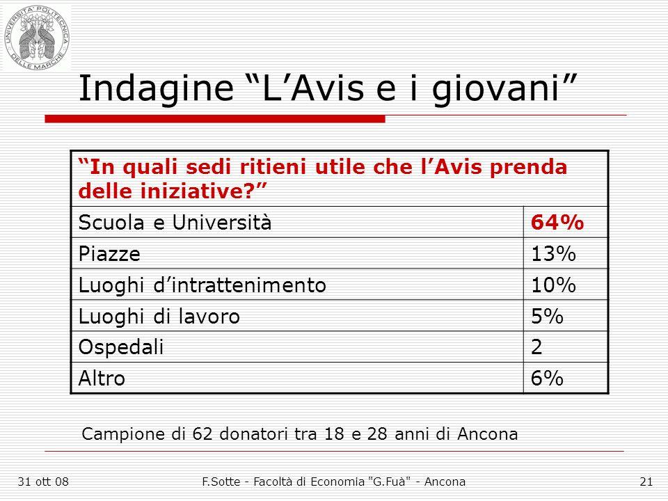 31 ott 08F.Sotte - Facoltà di Economia G.Fuà - Ancona21 Indagine LAvis e i giovani In quali sedi ritieni utile che lAvis prenda delle iniziative.