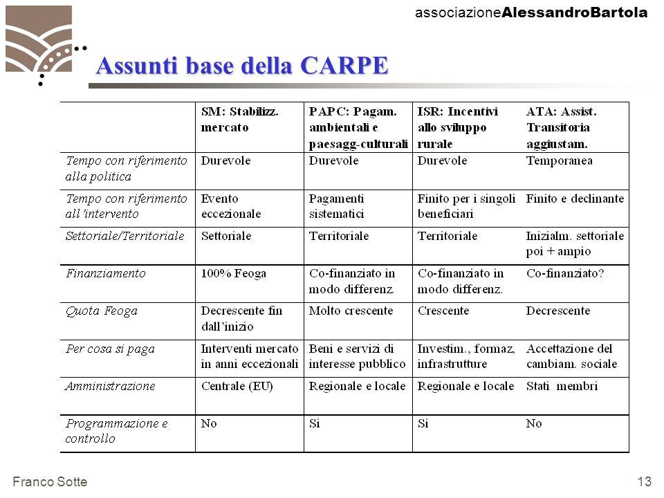 associazione AlessandroBartola Franco Sotte 13 Assunti base della CARPE