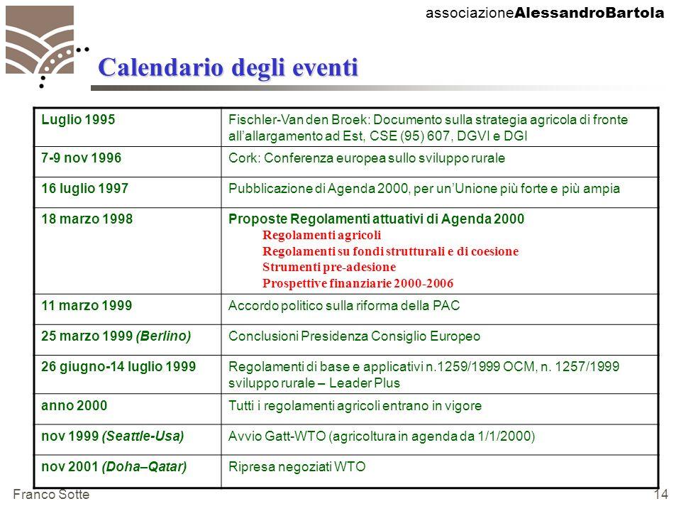 associazione AlessandroBartola Franco Sotte 14 Calendario degli eventi Luglio 1995Fischler-Van den Broek: Documento sulla strategia agricola di fronte allallargamento ad Est, CSE (95) 607, DGVI e DGI 7-9 nov 1996Cork: Conferenza europea sullo sviluppo rurale 16 luglio 1997Pubblicazione di Agenda 2000, per unUnione più forte e più ampia 18 marzo 1998Proposte Regolamenti attuativi di Agenda 2000 Regolamenti agricoli Regolamenti su fondi strutturali e di coesione Strumenti pre-adesione Prospettive finanziarie 2000-2006 11 marzo 1999Accordo politico sulla riforma della PAC 25 marzo 1999 (Berlino)Conclusioni Presidenza Consiglio Europeo 26 giugno-14 luglio 1999Regolamenti di base e applicativi n.1259/1999 OCM, n.