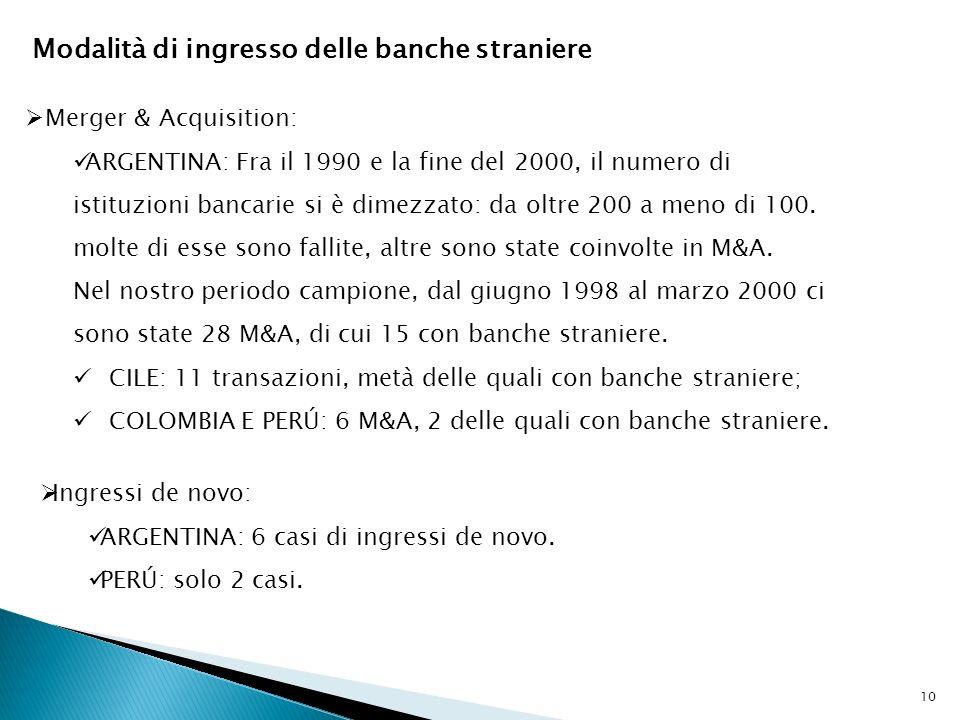 Modalità di ingresso delle banche straniere Merger & Acquisition: ARGENTINA: Fra il 1990 e la fine del 2000, il numero di istituzioni bancarie si è dimezzato: da oltre 200 a meno di 100.