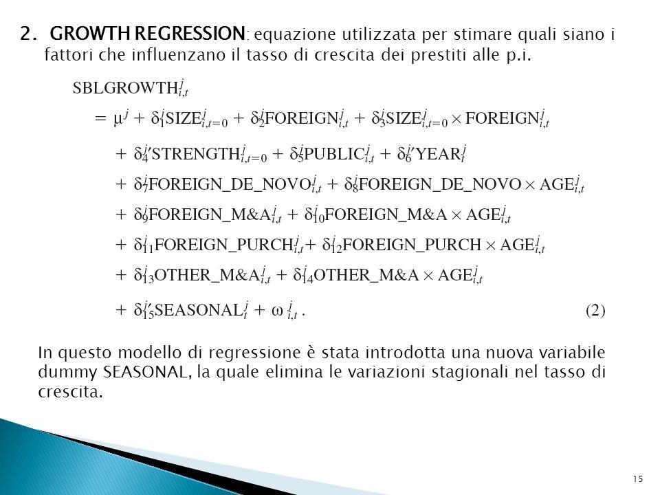 2. GROWTH REGRESSION : equazione utilizzata per stimare quali siano i fattori che influenzano il tasso di crescita dei prestiti alle p.i. In questo mo