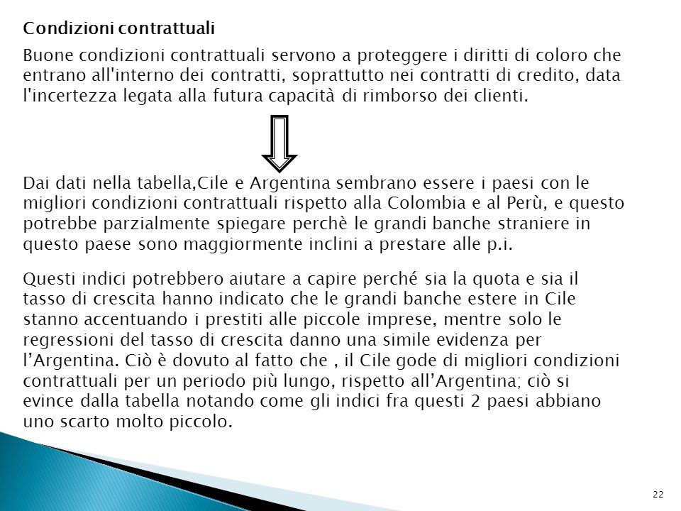 22 Condizioni contrattuali Buone condizioni contrattuali servono a proteggere i diritti di coloro che entrano all interno dei contratti, soprattutto nei contratti di credito, data l incertezza legata alla futura capacità di rimborso dei clienti.