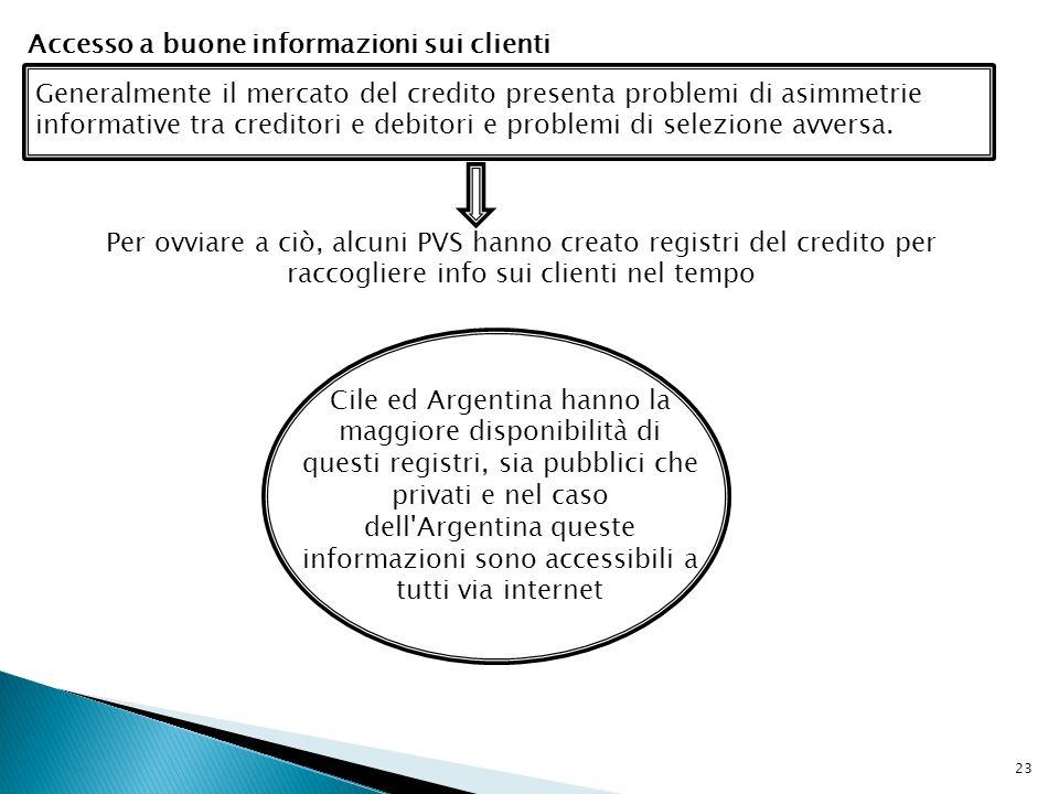 23 Accesso a buone informazioni sui clienti Generalmente il mercato del credito presenta problemi di asimmetrie informative tra creditori e debitori e problemi di selezione avversa.