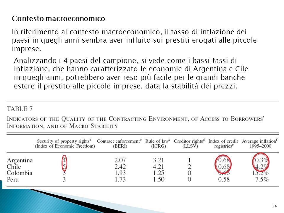 24 Contesto macroeconomico In riferimento al contesto macroeconomico, il tasso di inflazione dei paesi in quegli anni sembra aver influito sui prestit