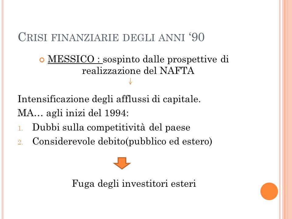 C RISI FINANZIARIE DEGLI ANNI 90 MESSICO : sospinto dalle prospettive di realizzazione del NAFTA Intensificazione degli afflussi di capitale. MA… agli