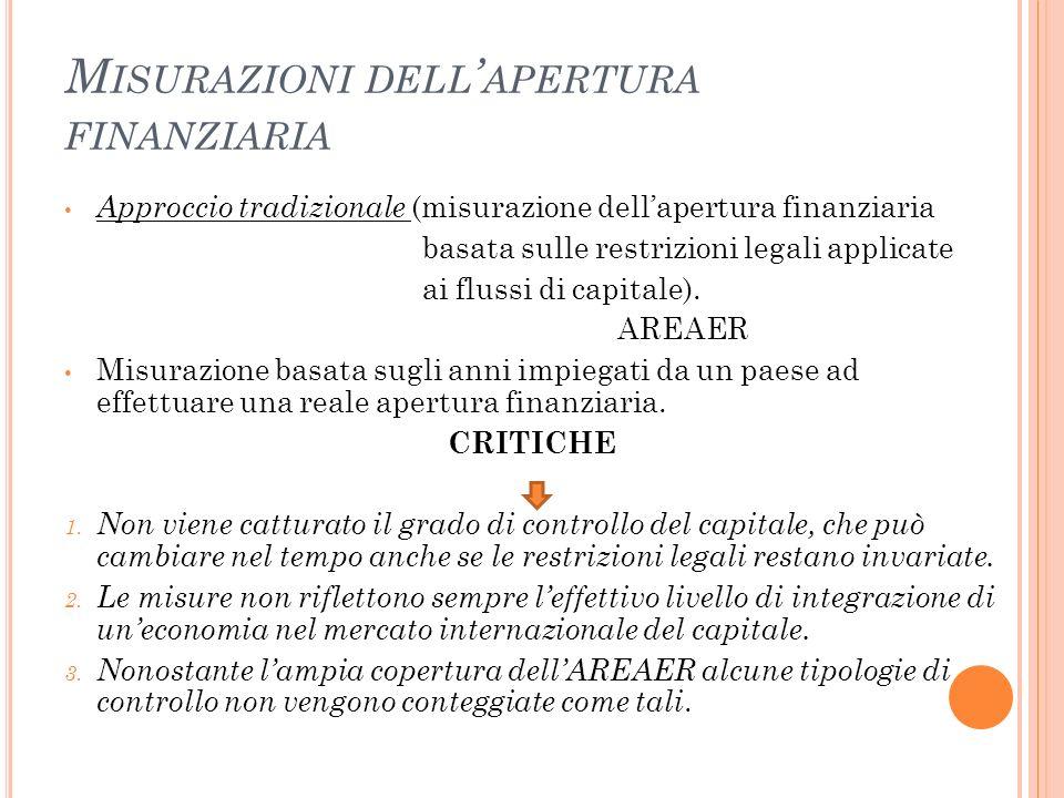 M ISURAZIONI DELL APERTURA FINANZIARIA Approccio tradizionale (misurazione dellapertura finanziaria basata sulle restrizioni legali applicate ai fluss