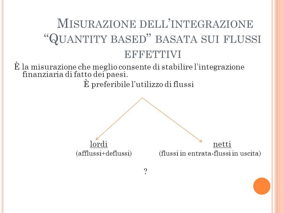 M ISURAZIONE DELL INTEGRAZIONE Q UANTITY BASED BASATA SUI FLUSSI EFFETTIVI È la misurazione che meglio consente di stabilire lintegrazione finanziaria