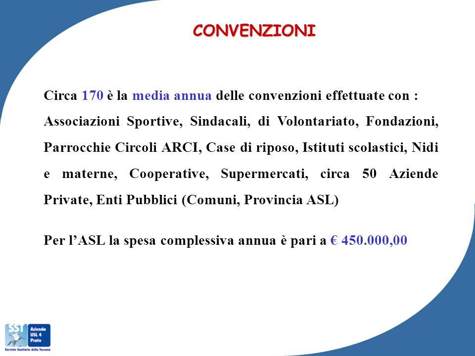 CONVENZIONI Circa 170 è la media annua delle convenzioni effettuate con : Associazioni Sportive, Sindacali, di Volontariato, Fondazioni, Parrocchie Ci