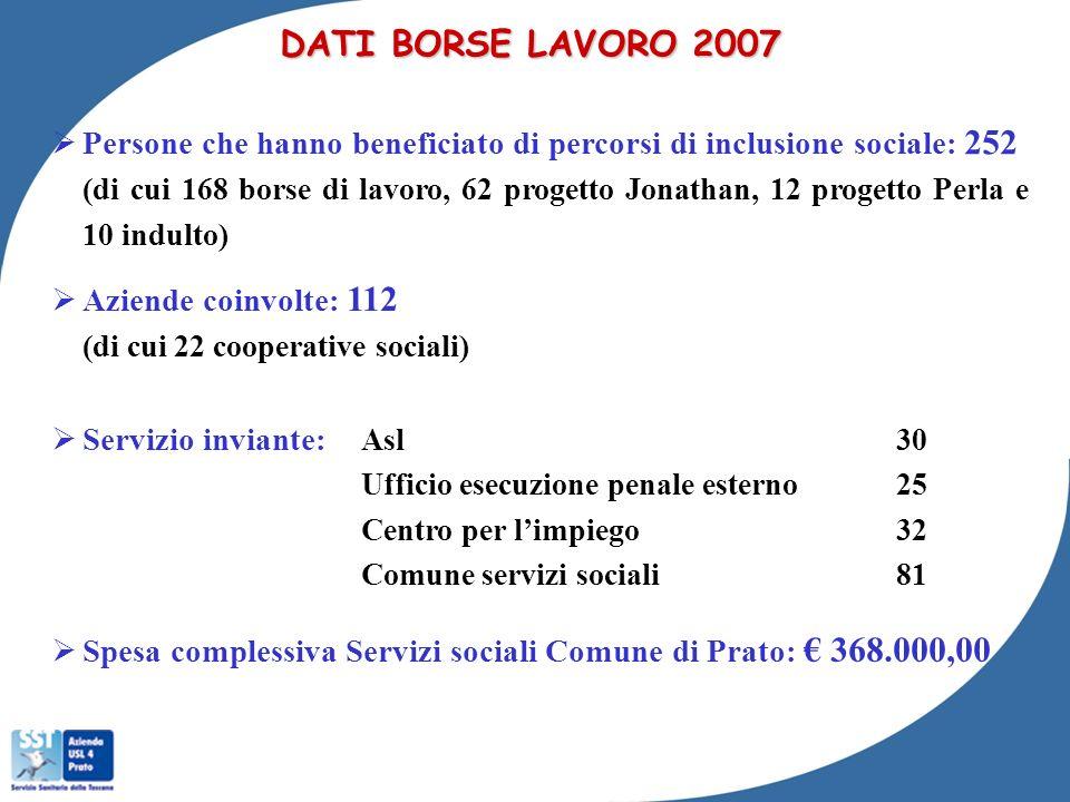 DATI BORSE LAVORO 2007 Persone che hanno beneficiato di percorsi di inclusione sociale : 252 (di cui 168 borse di lavoro, 62 progetto Jonathan, 12 pro