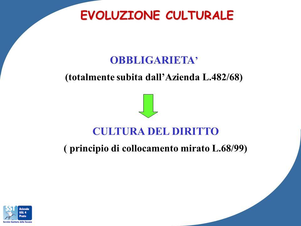 OBBLIGARIETA (totalmente subita dallAzienda L.482/68) EVOLUZIONE CULTURALE CULTURA DEL DIRITTO ( principio di collocamento mirato L.68/99)