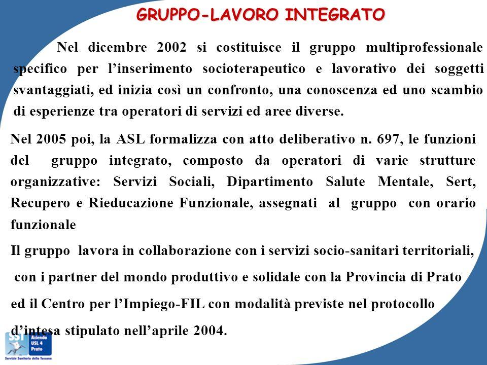 GRUPPO-LAVORO INTEGRATO Nel dicembre 2002 si costituisce il gruppo multiprofessionale specifico per linserimento socioterapeutico e lavorativo dei sog