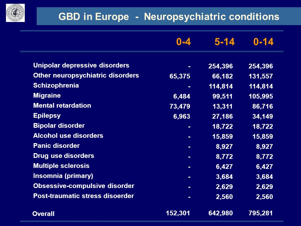 GBD in Europe - Neuropsychiatric conditions 0-45-140-14 - 65,375 - 6,484 73,479 6,963 - 152,301 254,396 66,182 114,814 99,511 13,311 27,186 18,722 15,