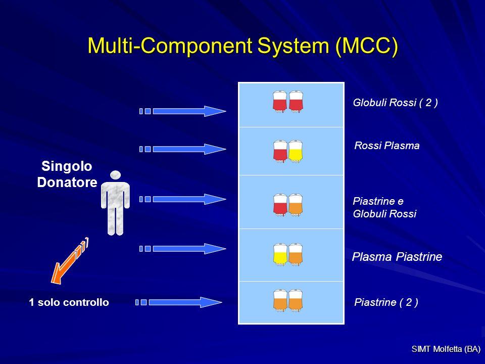 Multi-Component System (MCC) Singolo Donatore 1 solo controllo Piastrine e Globuli Rossi Piastrine ( 2 ) Globuli Rossi ( 2 ) Rossi Plasma Plasma Piast