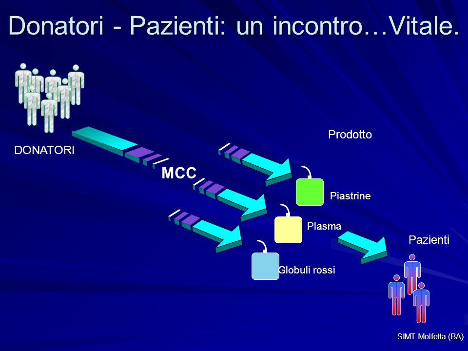 Donatori - Pazienti: un incontro…Vitale. DONATORI Prodotto Globuli rossi Piastrine Plasma Pazienti MCC SIMT Molfetta (BA)
