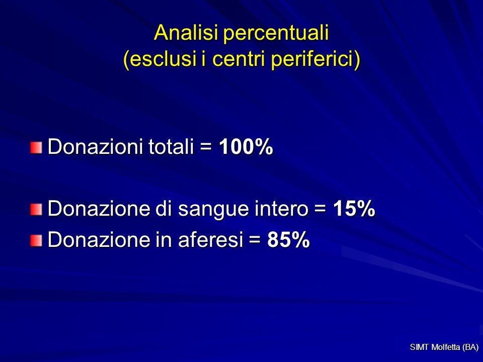 Analisi percentuali (esclusi i centri periferici) Donazioni totali = 100% Donazione di sangue intero = 15% Donazione in aferesi = 85% SIMT Molfetta (BA)