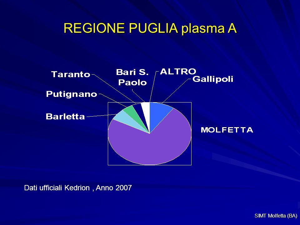 REGIONE PUGLIA plasma A Dati ufficiali Kedrion, Anno 2007 SIMT Molfetta (BA)