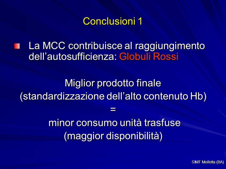 Conclusioni 1 La MCC contribuisce al raggiungimento dellautosufficienza: Globuli Rossi Miglior prodotto finale (standardizzazione dellalto contenuto Hb) = minor consumo unità trasfuse minor consumo unità trasfuse (maggior disponibilità) SIMT Molfetta (BA)