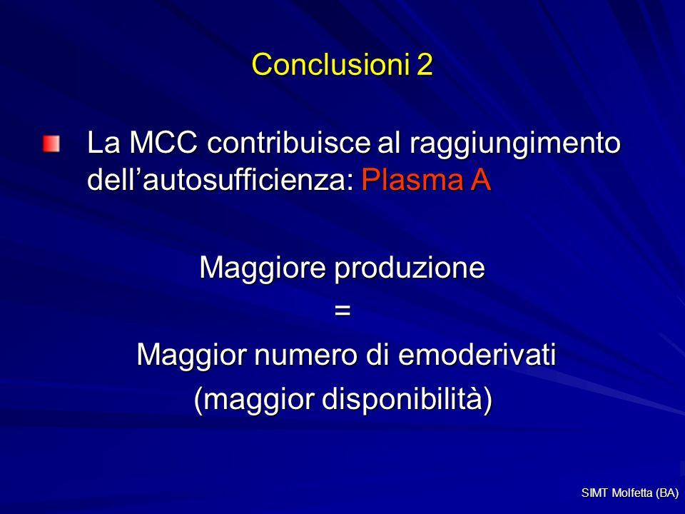 Conclusioni 2 La MCC contribuisce al raggiungimento dellautosufficienza: Plasma A Maggiore produzione = Maggior numero di emoderivati Maggior numero di emoderivati (maggior disponibilità) SIMT Molfetta (BA)