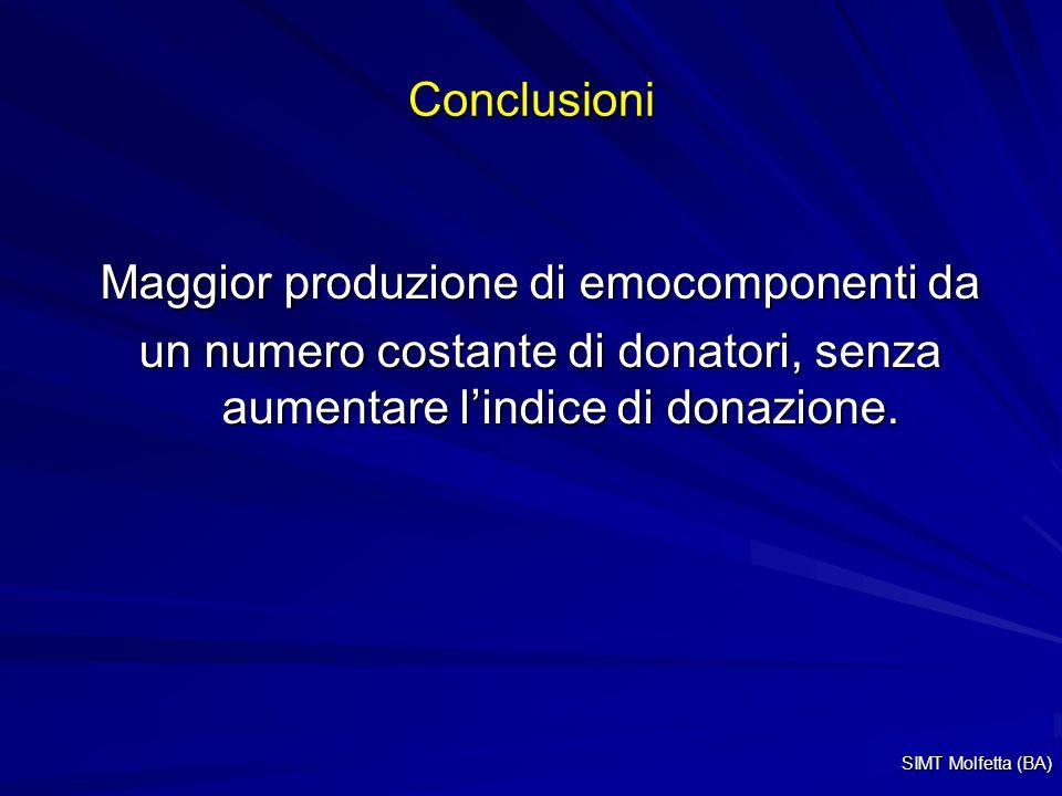 Conclusioni Maggior produzione di emocomponenti da un numero costante di donatori, senza aumentare lindice di donazione. SIMT Molfetta (BA)
