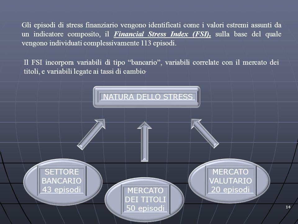 14 Gli episodi di stress finanziario vengono identificati come i valori estremi assunti da un indicatore composito, il Financial Stress Index (FSI), s