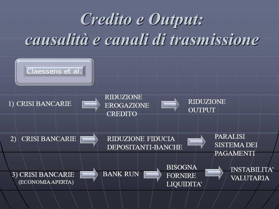 RIDUZIONE EROGAZIONE CREDITO RIDUZIONE OUTPUT RIDUZIONE FIDUCIA DEPOSITANTI-BANCHE CRISI BANCARIE PARALISI SISTEMA DEI PAGAMENTI 1) 2) 3) CRISI BANCAR