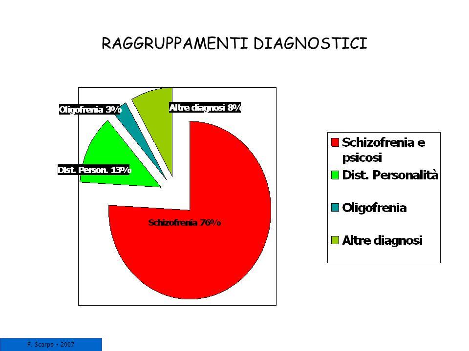 RAGGRUPPAMENTI DIAGNOSTICI F. Scarpa - 2007