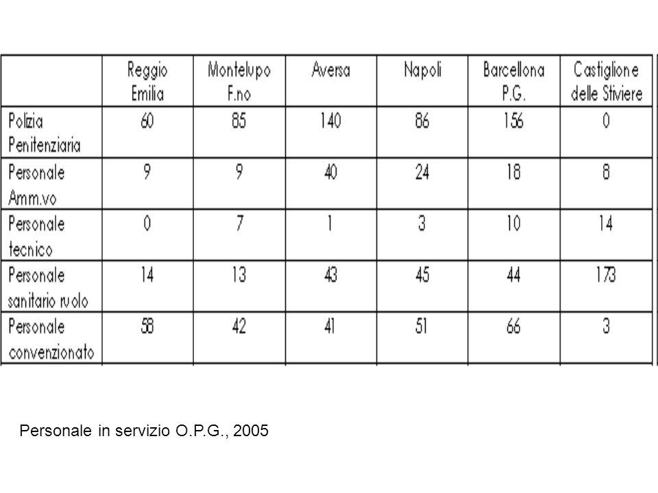 Personale in servizio O.P.G., 2005