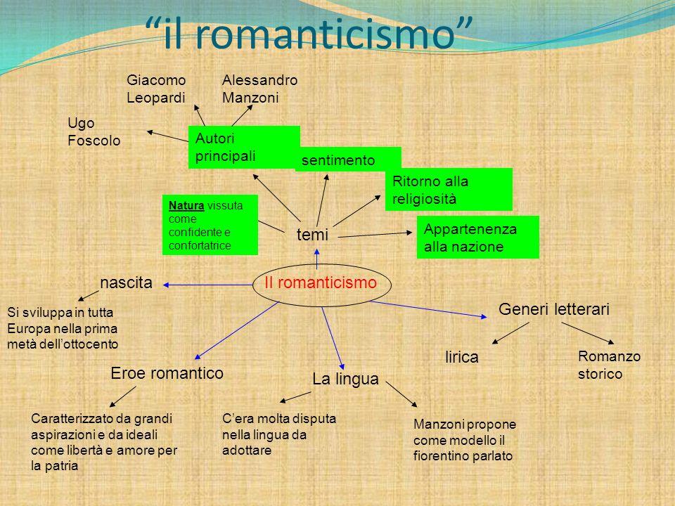 il romanticismo Il romanticismo temi Natura vissuta come confidente e confortatrice sentimento Autori principali Ugo Foscolo Giacomo Leopardi Alessand