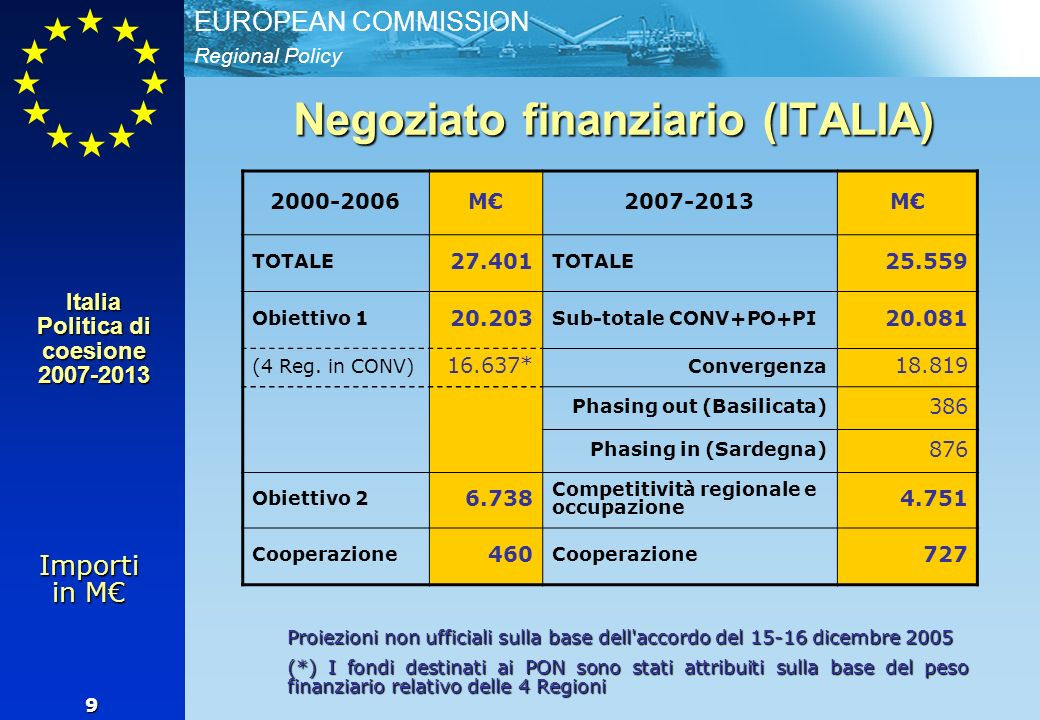 Regional Policy EUROPEAN COMMISSION 9 2000-2006M2007-2013M TOTALE 27.401 TOTALE 25.559 Obiettivo 1 20.203 Sub-totale CONV+PO+PI 20.081 (4 Reg. in CONV