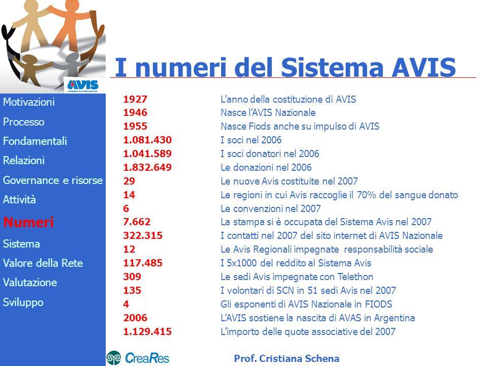 I numeri del Sistema AVIS 1927Lanno della costituzione di AVIS 1946 Nasce lAVIS Nazionale 1955 Nasce Fiods anche su impulso di AVIS 1.081.430 I soci nel 2006 1.041.589 I soci donatori nel 2006 1.832.649 Le donazioni nel 2006 29Le nuove Avis costituite nel 2007 14 Le regioni in cui Avis raccoglie il 70% del sangue donato 6 Le convenzioni nel 2007 7.662 La stampa si è occupata del Sistema Avis nel 2007 322.315 I contatti nel 2007 del sito internet di AVIS Nazionale 12 Le Avis Regionali impegnate responsabilità sociale 117.485 I 5x1000 del reddito al Sistema Avis 309 Le sedi Avis impegnate con Telethon 135 I volontari di SCN in 51 sedi Avis nel 2007 4 Gli esponenti di AVIS Nazionale in FIODS 2006 LAVIS sostiene la nascita di AVAS in Argentina 1.129.415 Limporto delle quote associative del 2007 Motivazioni Processo Fondamentali Relazioni Governance e risorse Attività Numeri Sistema Valore della Rete Valutazione Sviluppo Prof.