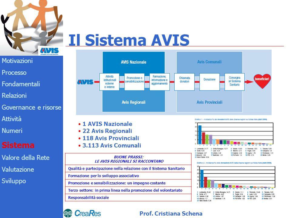 Il Sistema AVIS 1 AVIS Nazionale 22 Avis Regionali 118 Avis Provinciali 3.113 Avis Comunali Motivazioni Processo Fondamentali Relazioni Governance e risorse Attività Numeri Sistema Valore della Rete Valutazione Sviluppo Prof.